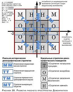 разметка фазового пространства Демофрактала
