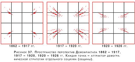 результаты экспериментов в Демофрактале