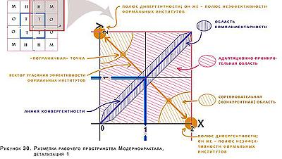 разметка фазового пространства Модернофрактала