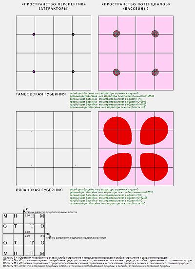 результаты моделирования в Экофрактале: Тамбовская и Рязанская губернии